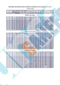 Actualit s - Revalorisation grille indiciaire 2015 ...